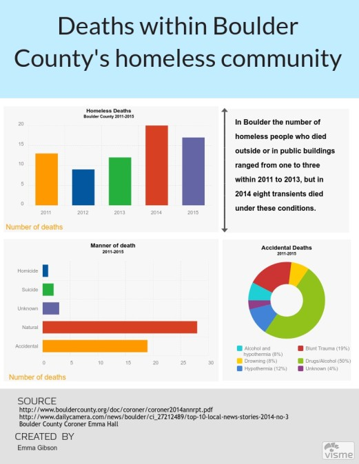 Homeless deaths in Boulder, Colorado from 2011-2015. Source: Emma Gibson.